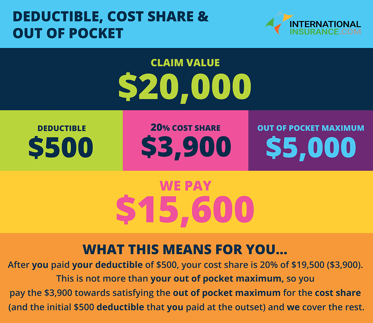 Deductibles Co Pay And Out Of Pocket Maximums