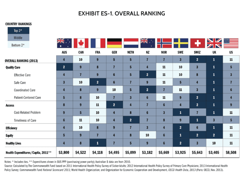 Rankings of the best healthcare systems in the world