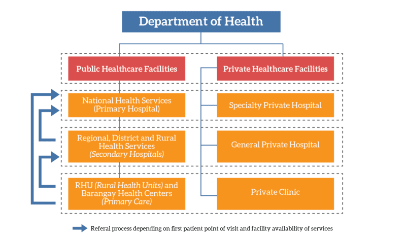 healthcare system in the Philippines for Expats