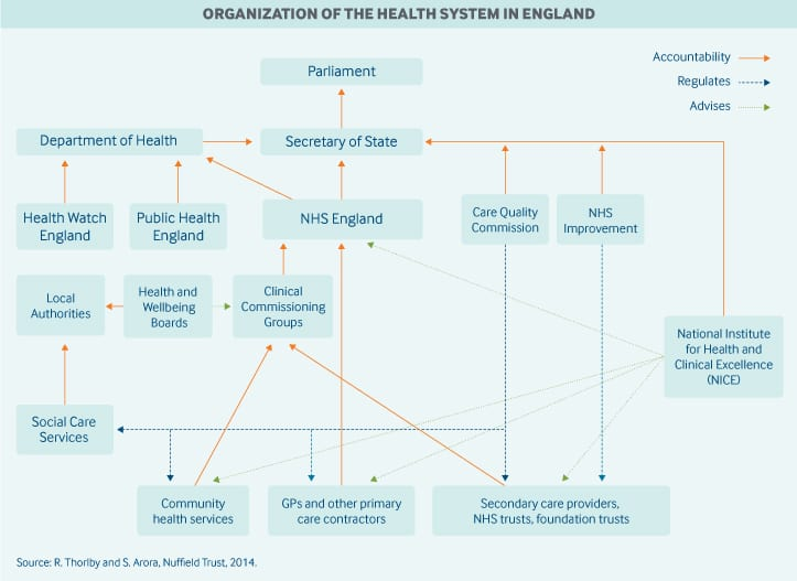 Diagram of England's Healthcare System