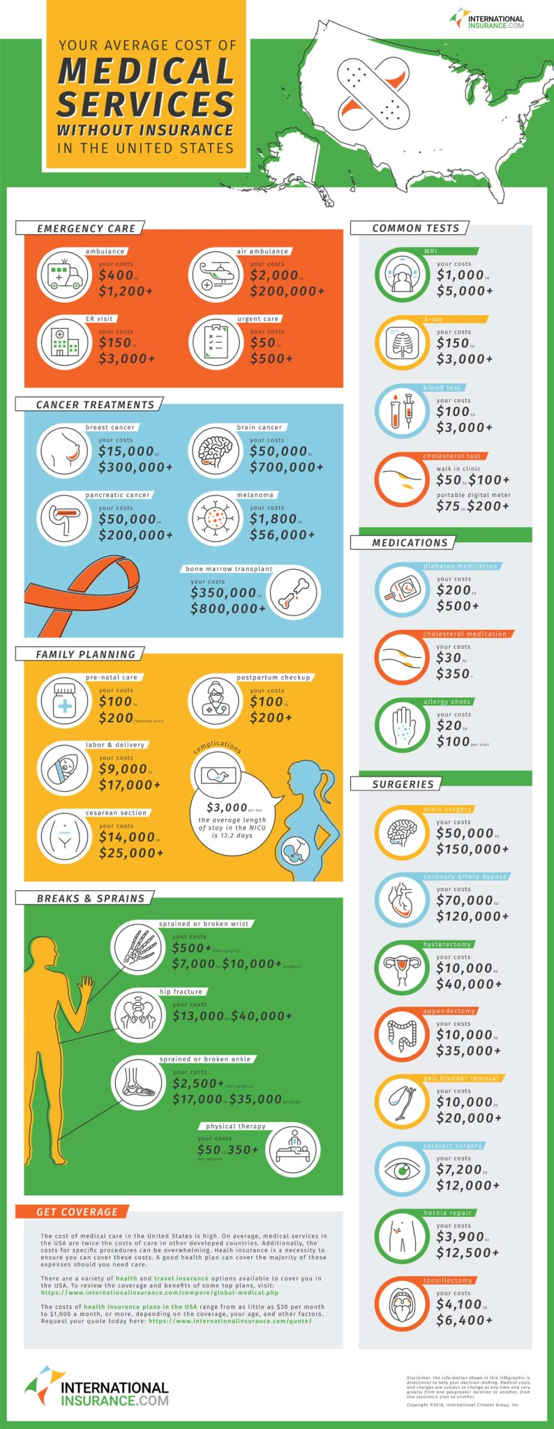 Cost of Medical Care in the USA Infographic. Lists costs including emergency care, cancer care, appendectomies, maternity costs, ambulance costs, medications, surgeries, and breaks and sprains